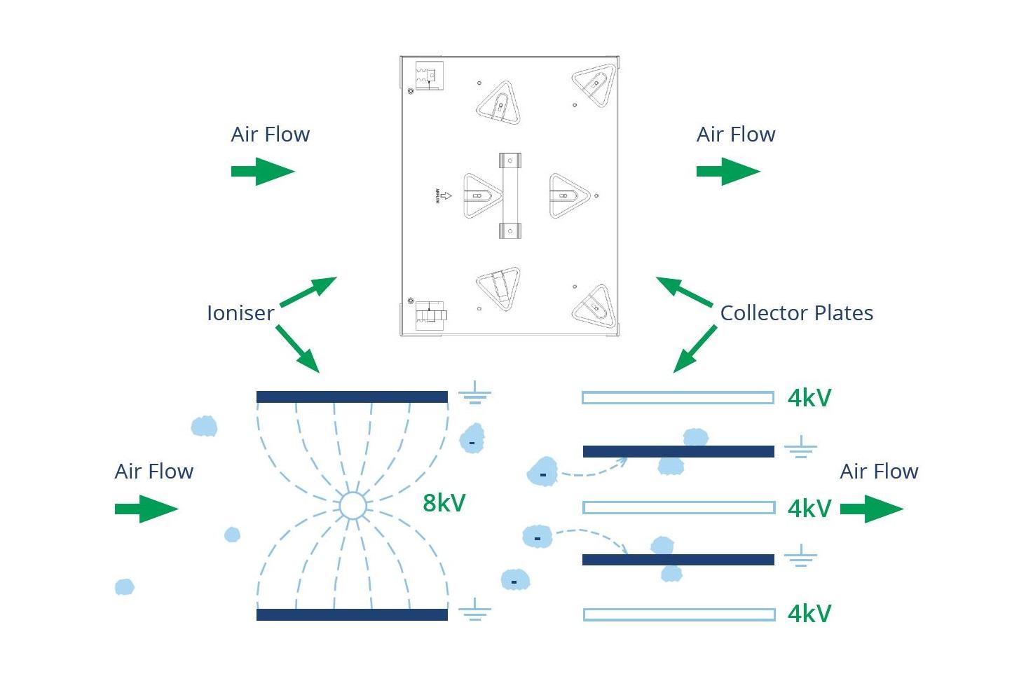 Air filtration technical diagram